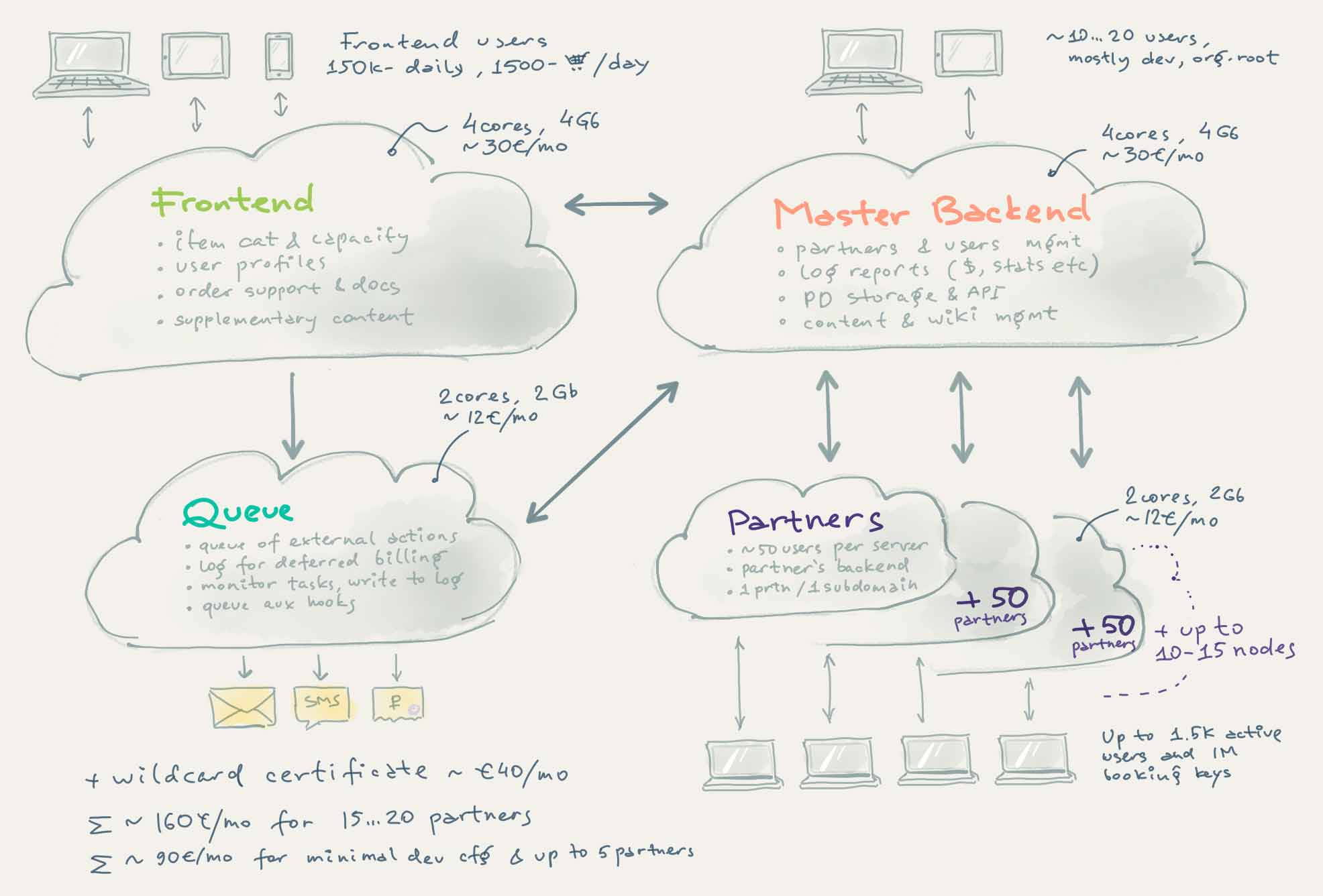 Sketch of a real system, built with and running CloudWall and Couchbox.